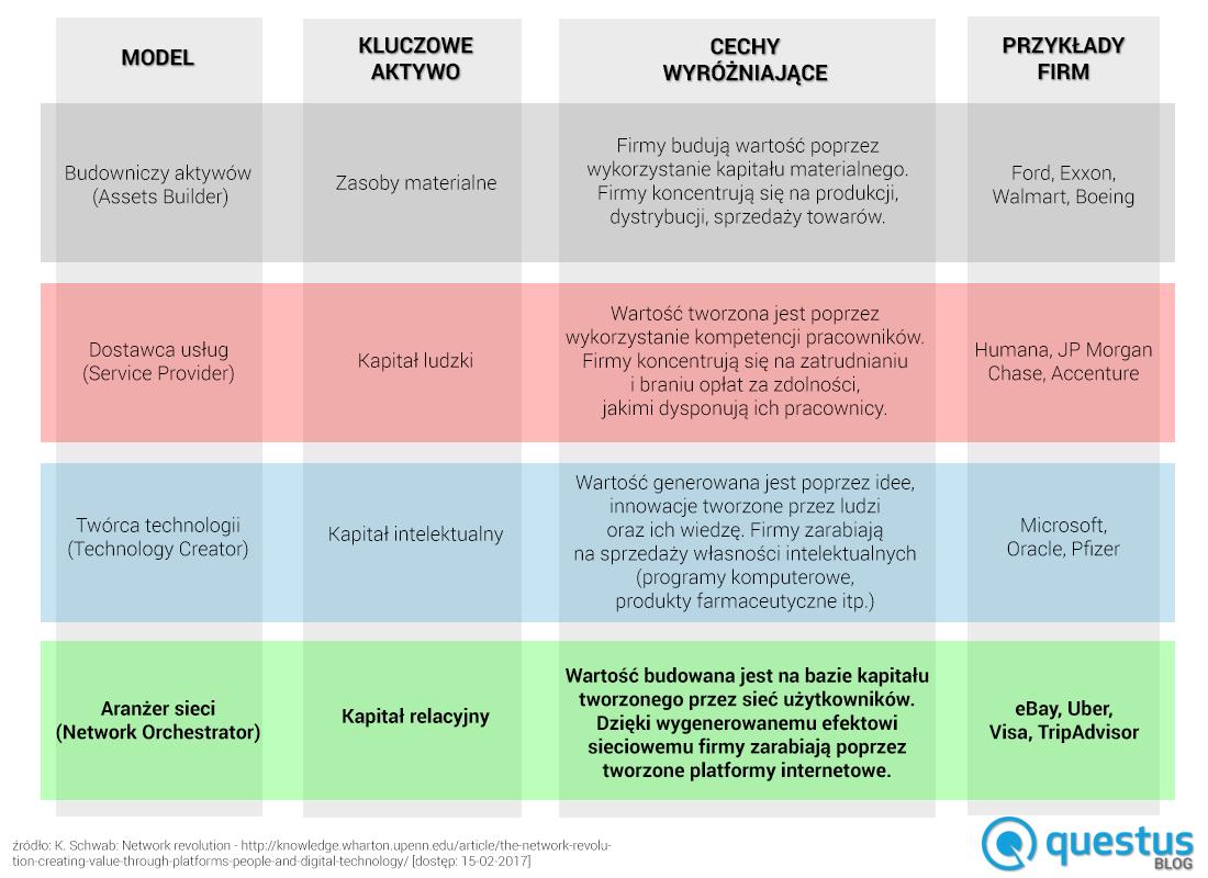 Klaus Schwab - porównanie modeli biznesowych stosowanych przezznane firmy