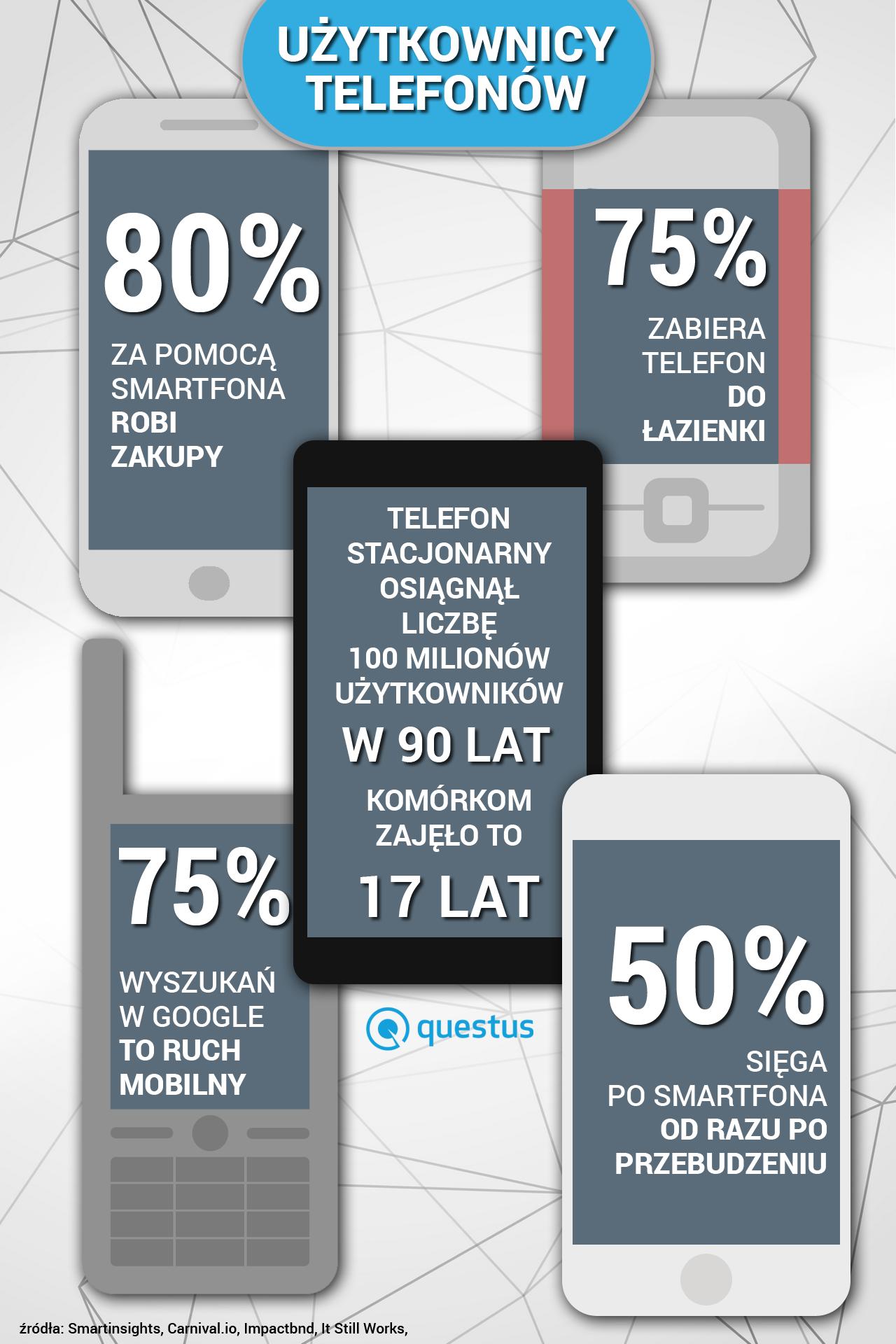 użytkownicy smartfon smartphone users