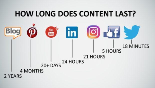 How long does the content last - czas życia współczesnych mediów