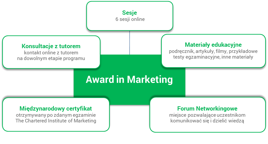 Program szkoleniowy Award in Marketing