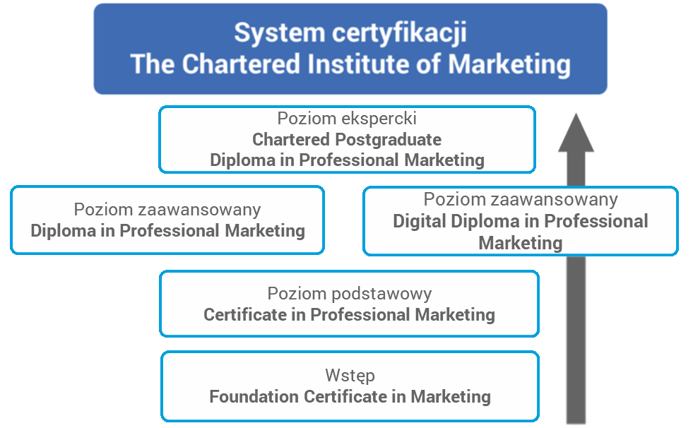 System certyfikacji The Charted Institute of Marketing