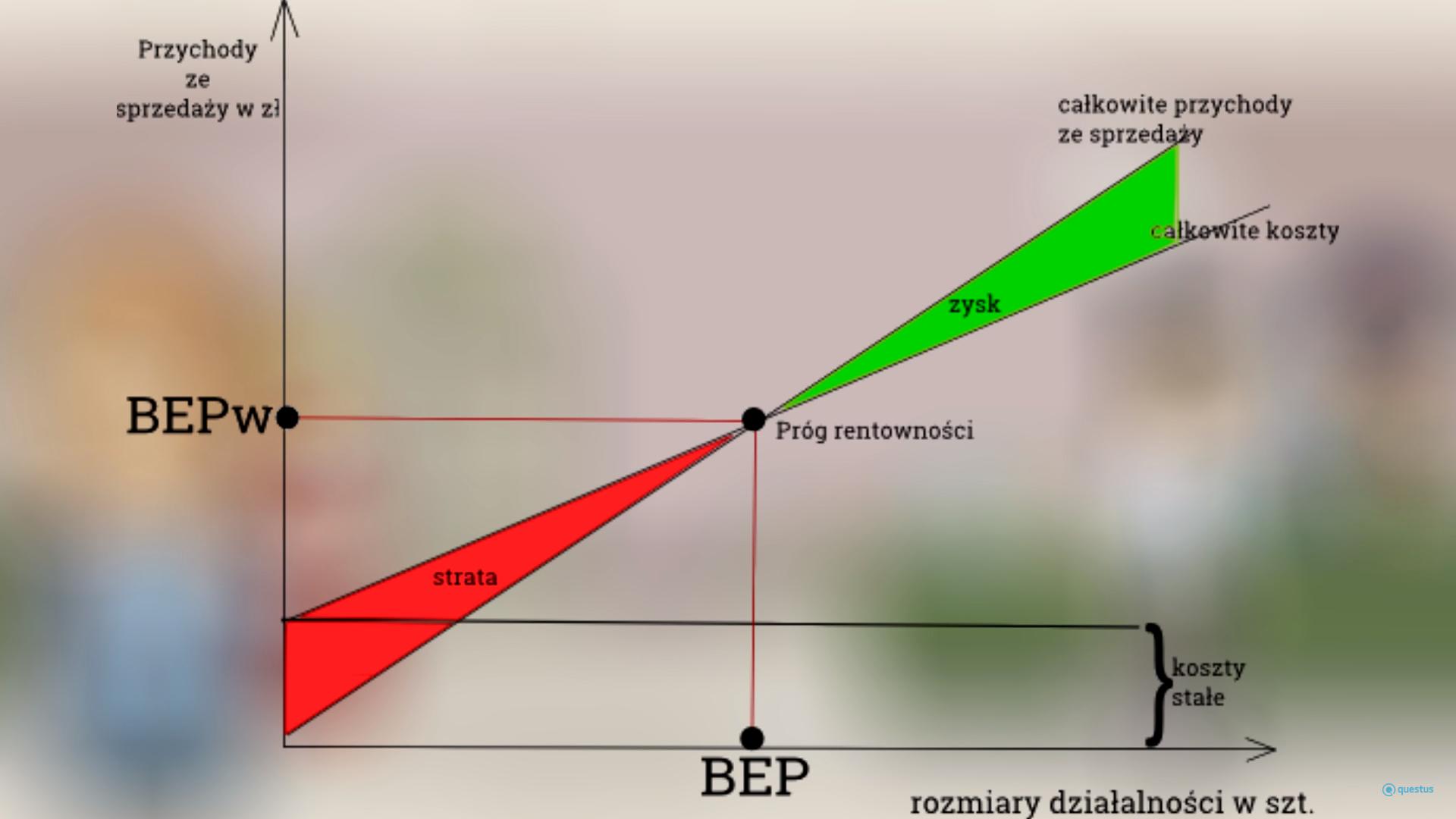 Budowanie strategii cenowej