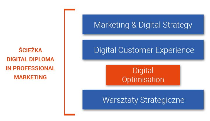 Ścieżka digitalowa programu Diploma in Professional Marketing (DDM) - CIM