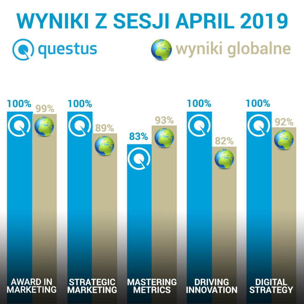 wyniki sesja april 2019