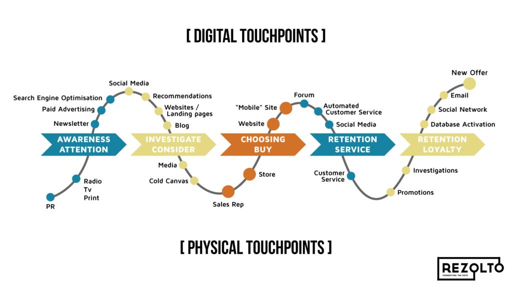Customer Journey Map - przykład