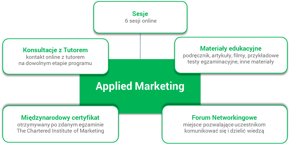 applied marketing structure