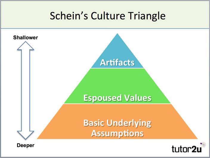 Trzy poziomy kultury organizacyjnej