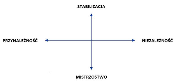 Cztery główne motywatory konsumenta wgMargaret Mark iCarol S. Pearson