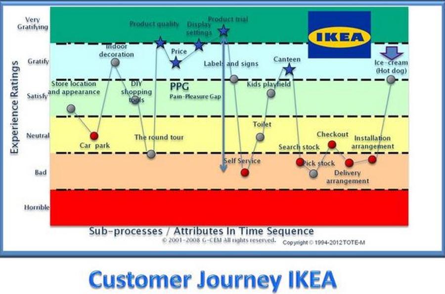 Customer Journey Map IKEA