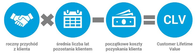 Jak obliczyć wskaźnik wartości życiowej klienta?