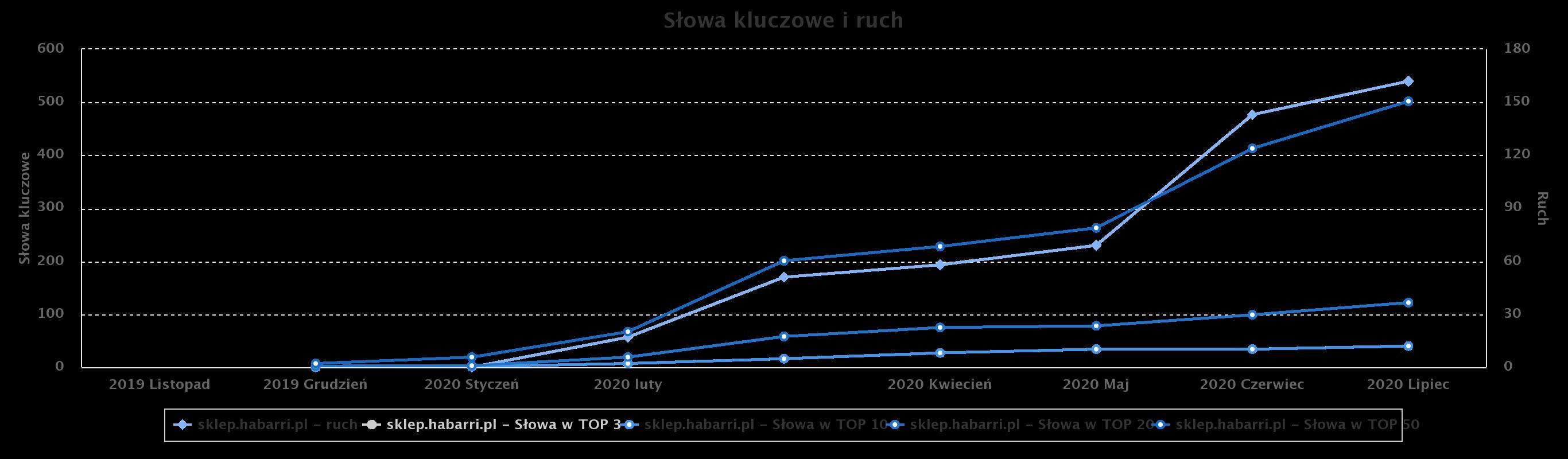 Habarri - wzrost widocznosci wwynikach organicznych