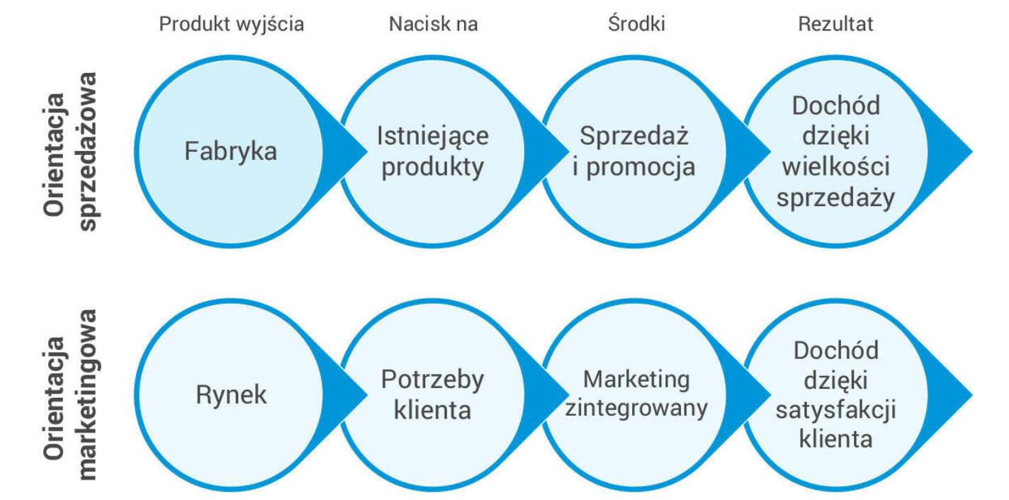 Porównanie orientacji sprzedażowej imarketingowej