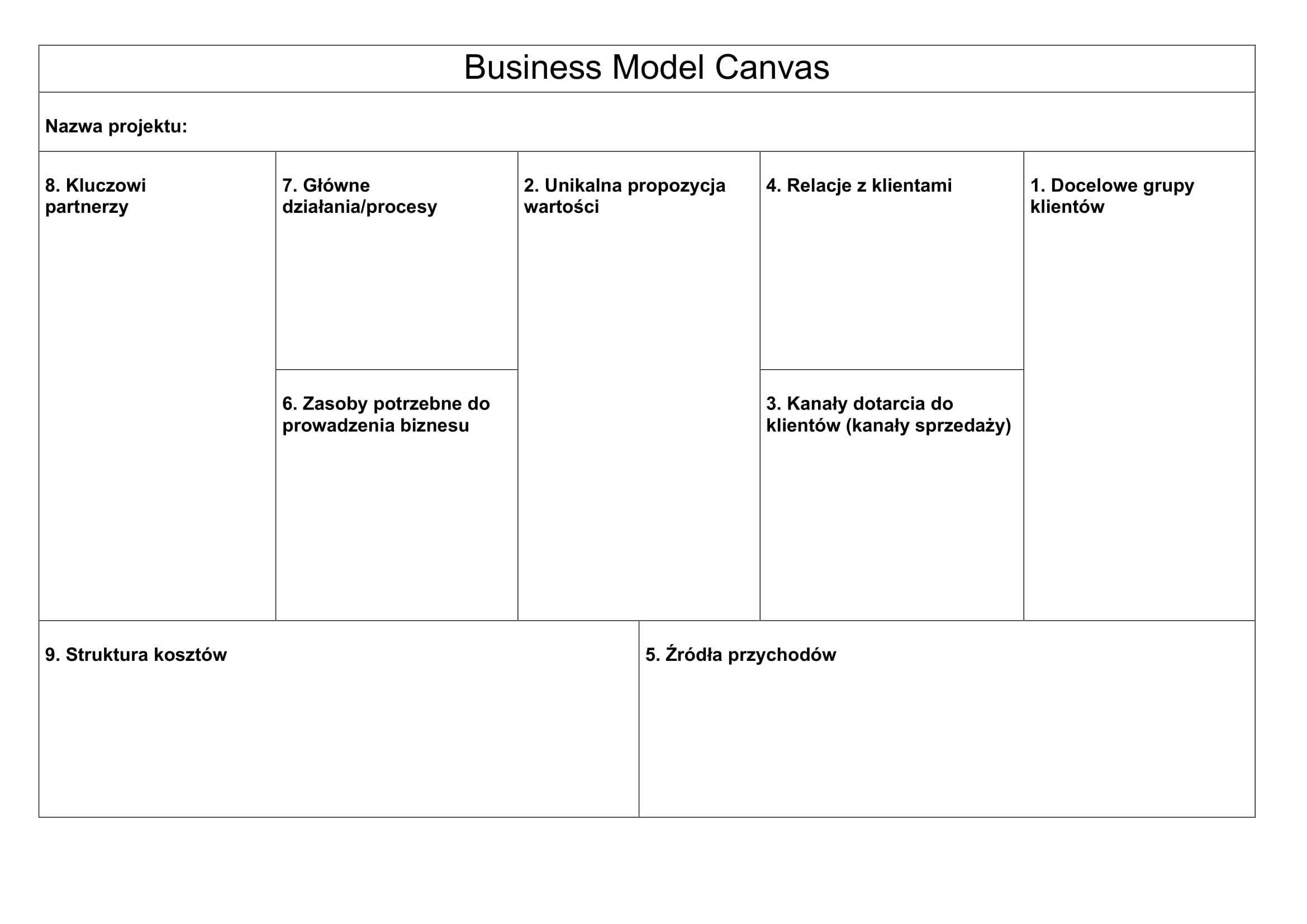 Czym jest Business Model Canvas?